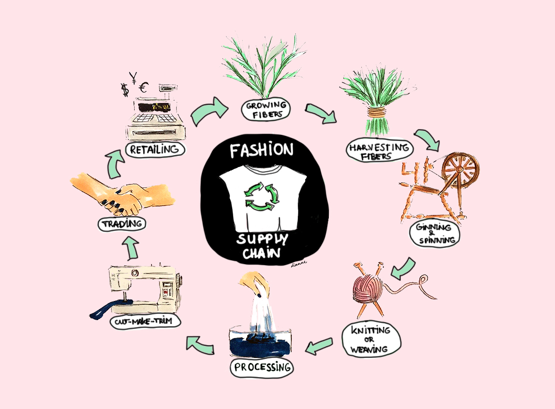 Textile Supply Chain: Your T-shirt´s Journey