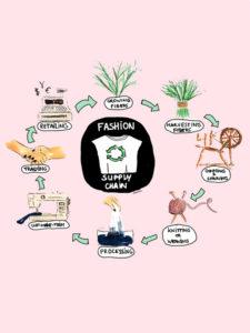 textile supply chain